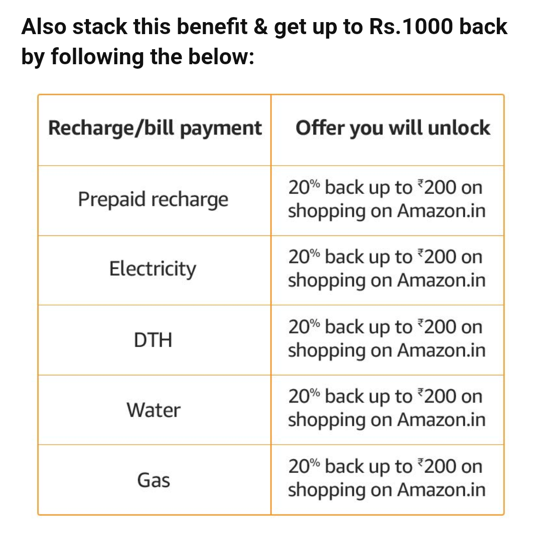 Amazon Free Shopping: Get 1000Rs. Cashback on 1000Rs. Shopping on Amazon [ Prime Users ]